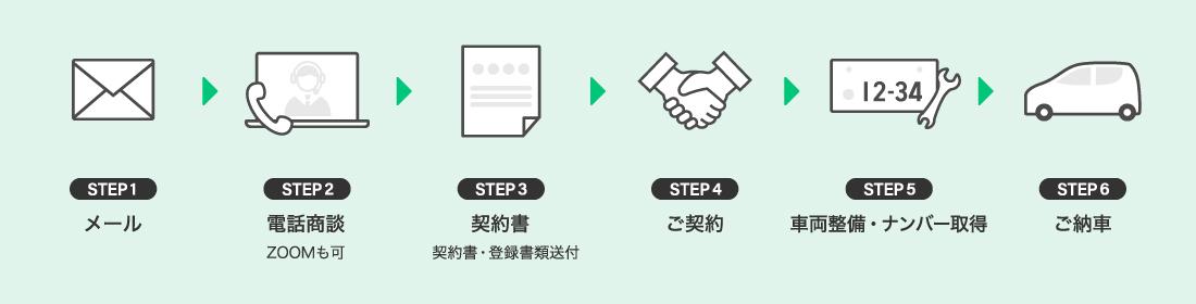 メール→電話商談(ZOOMも可)→契約書(契約書・登録書類送付)→ご契約→車両整備・ナンバー取得→ご納車