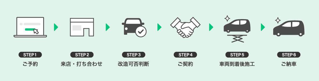 ご予約→来店・打ち合わせ→改造可否判断→ご契約→車両到着後施工→ご納車