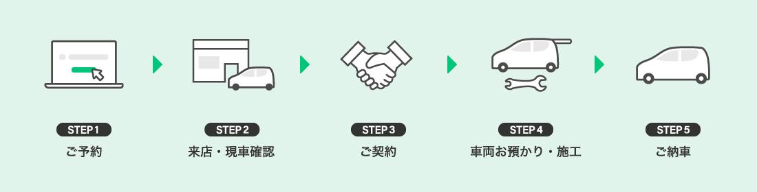 ご予約→来店・現車確認→ご契約→車両お預かり・施工→ご納車