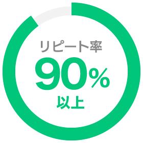 リピート率90%以上